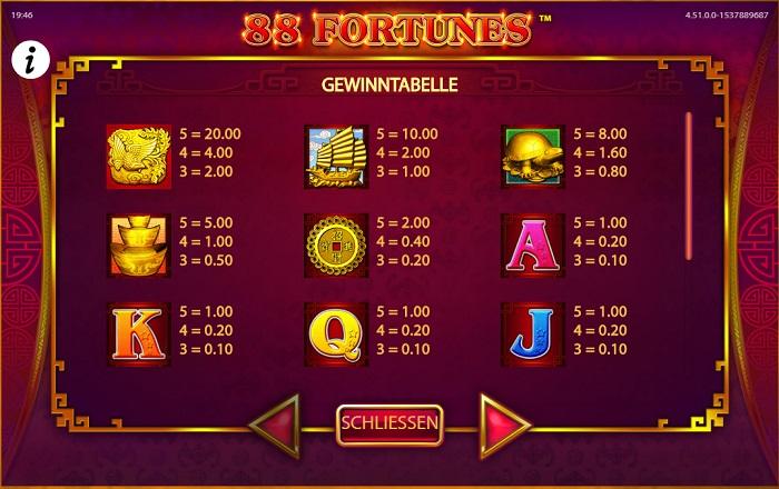 88 Fortunes Auszahlungen