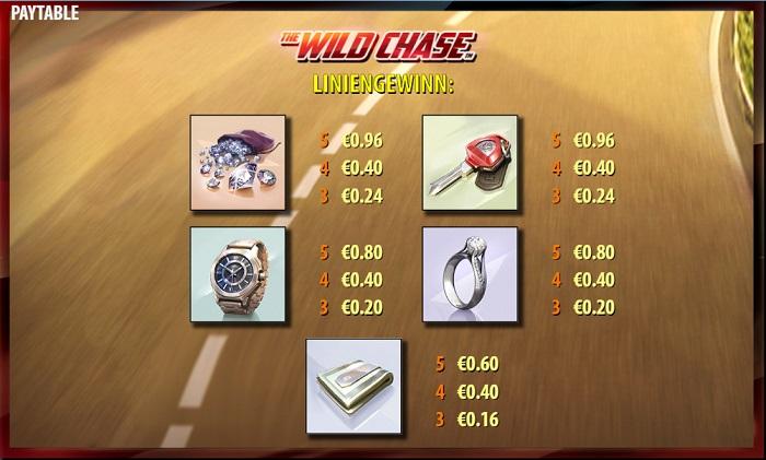 The Wild Chase Auszahlungen 1