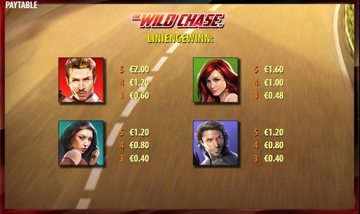 The Wild Chase Auszahlungen 2